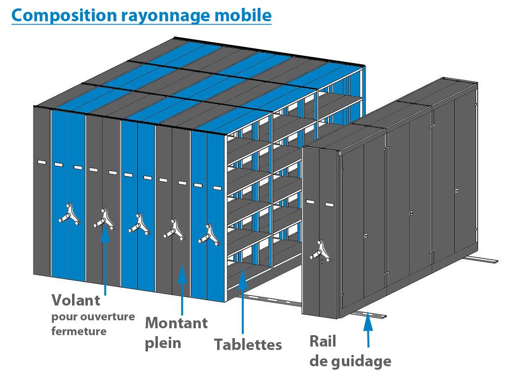 schéma rayonnage mobile pour archives